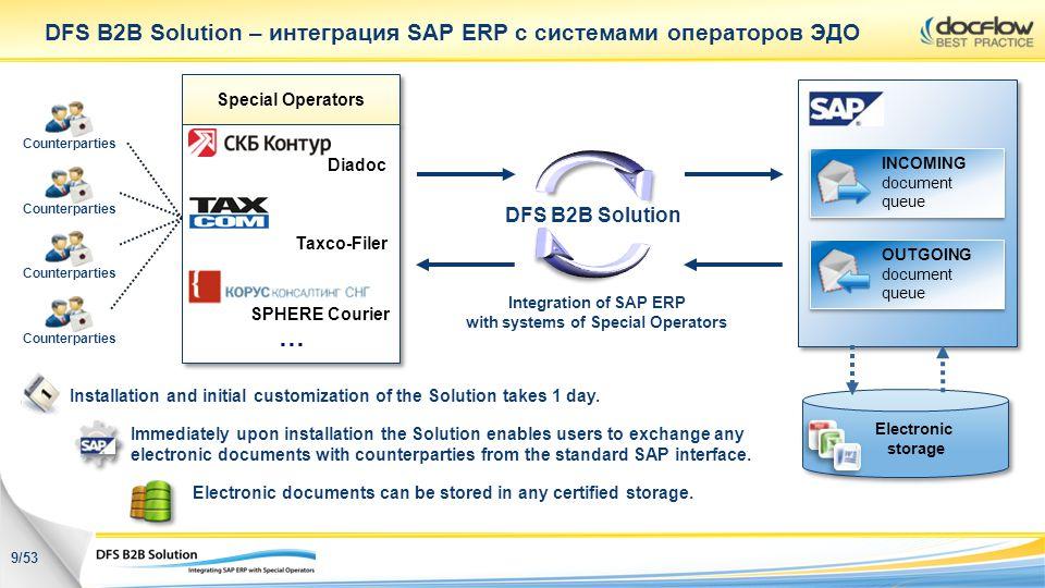 Special Operators DFS B2B Solution – интеграция SAP ERP с системами операторов ЭДО Installation and initial customization of the Solution takes 1 day.