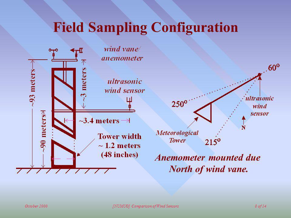 October 2000[NUMUG] Comparison of Wind Sensors8 of 14 Field Sampling Configuration Anemometer mounted due North of wind vane.