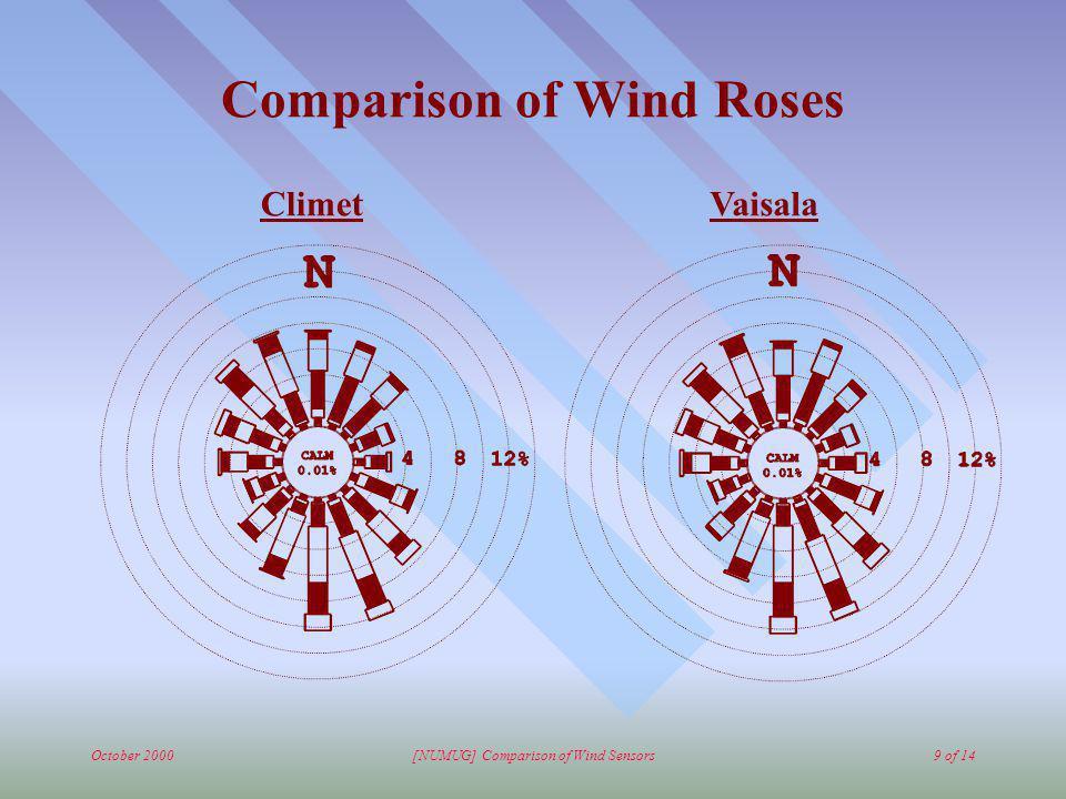 October 2000[NUMUG] Comparison of Wind Sensors9 of 14 Comparison of Wind Roses ClimetVaisala