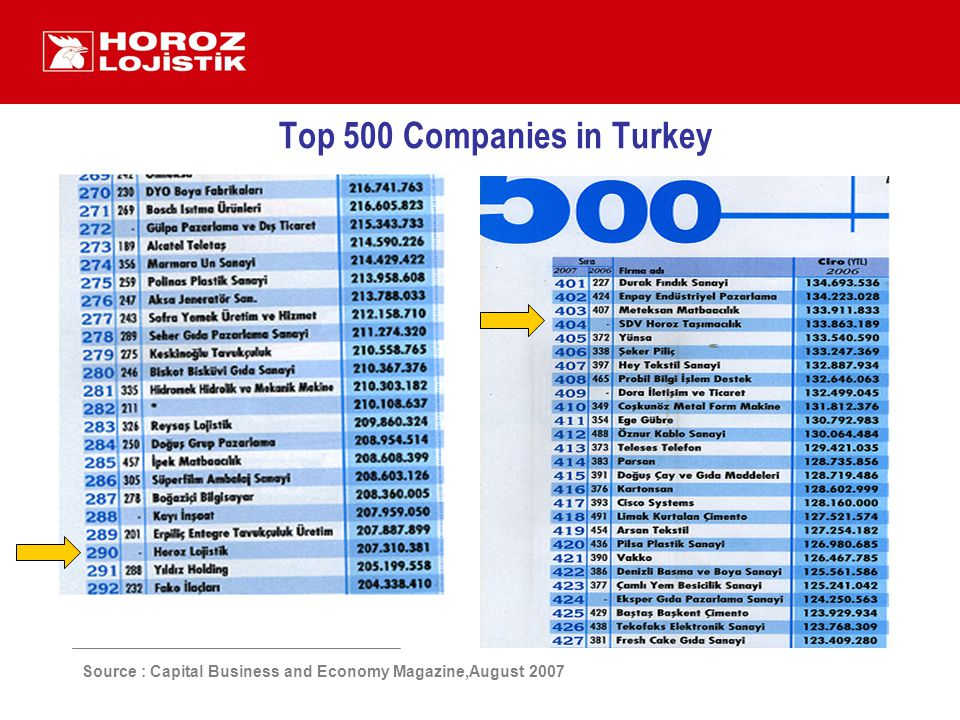 Top 500 Companies in Turkey Source : Capital Business and Economy Magazine,August 2007
