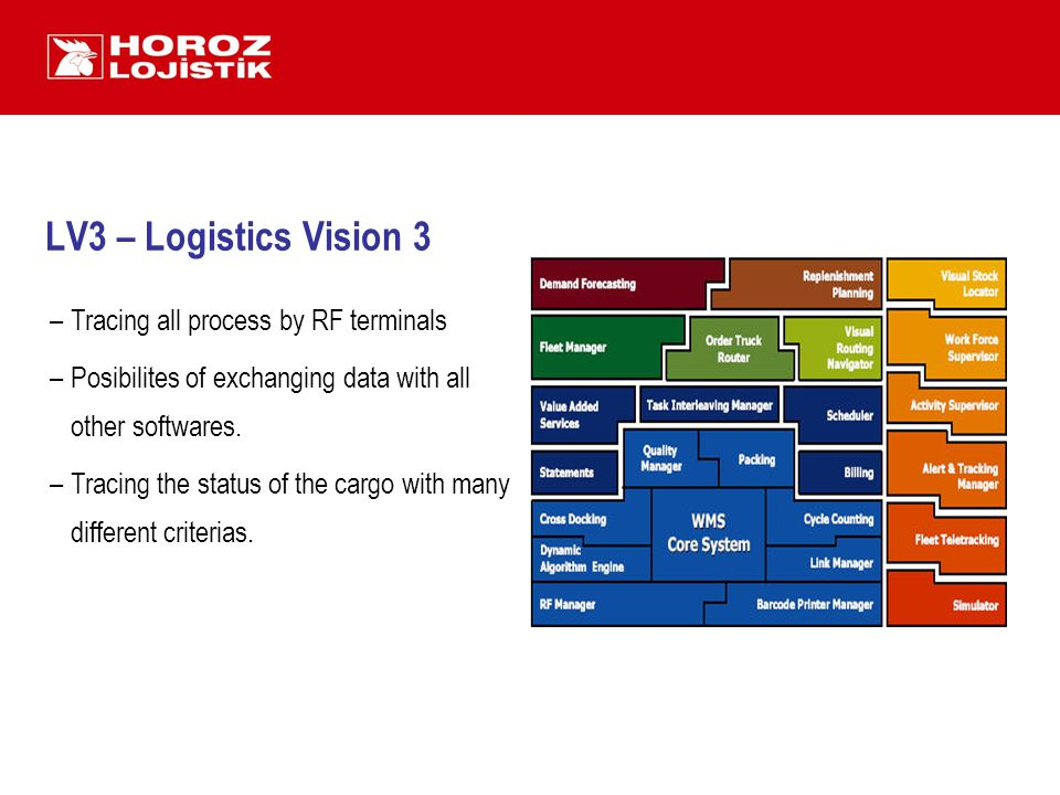 LV3 – Logistics Vision 3 –Tracing all process by RF terminals –Posibilites of exchanging data with all other softwares.
