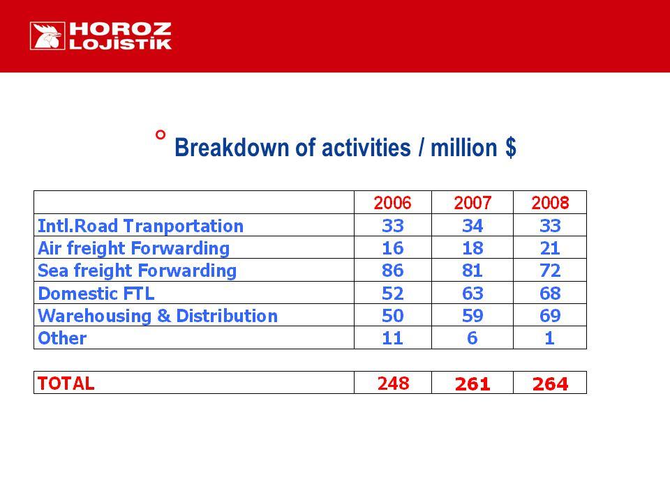° Breakdown of activities / million $