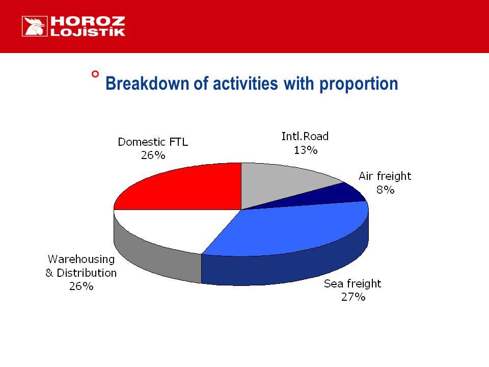° Breakdown of activities with proportion