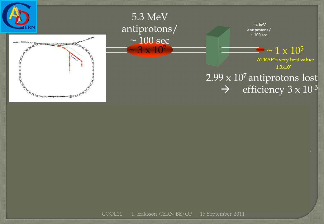 ~ 3 x 10 7 5.3 MeV antiprotons/ ~ 100 sec ~ 1 x 10 5 ATRAP`s very best value: 1.3x10 5 ~4 keV antiprotons/ ~ 100 sec 2.99 x 10 7 antiprotons lost effi