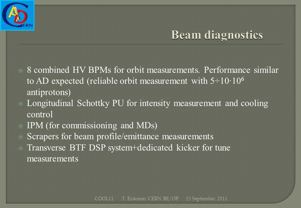 15 September 2011COOL11 T. Eriksson CERN BE/OP 8 combined HV BPMs for orbit measurements.