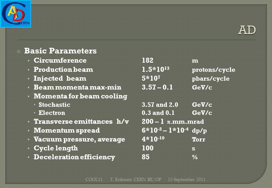 Basic Parameters Circumference182 m Production beam1.5*10 13 protons/cycle Injectedbeam5*10 7 pbars/cycle Beam momenta max-min3.57 – 0.1 GeV/c Momenta