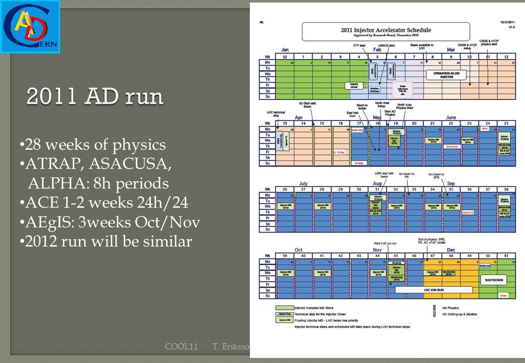 15 September 2011COOL11 T. Eriksson CERN BE/OP 2011 AD run 28 weeks of physics ATRAP, ASACUSA, ALPHA: 8h periods ACE 1-2 weeks 24h/24 AEgIS: 3weeks Oc