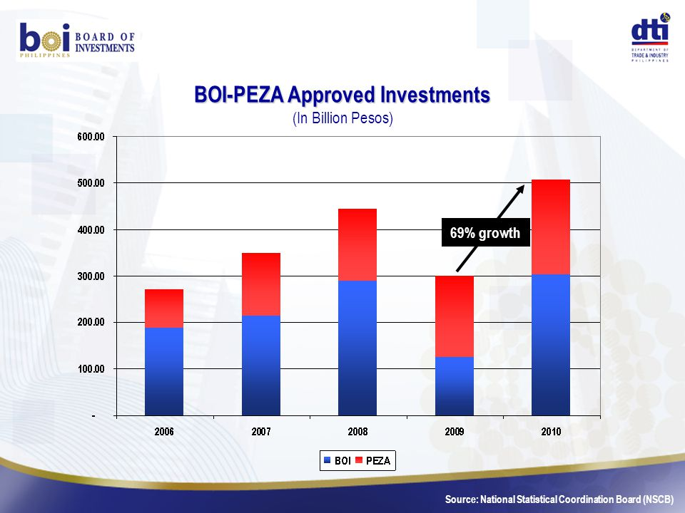 BOI-PEZA Approved Investments BOI-PEZA Approved Investments (In Billion Pesos) 69% growth Source: National Statistical Coordination Board (NSCB)