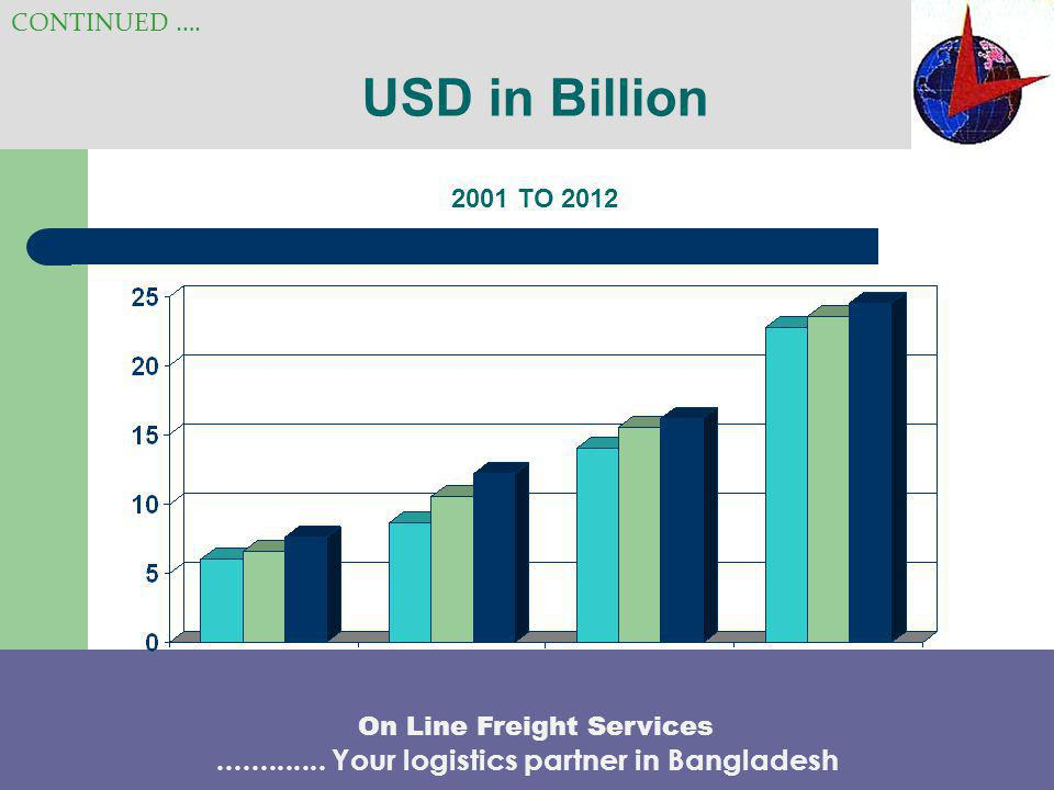 USD in Billion 2001 TO 2012 CONTINUED …. On Line Freight Services............. Your logistics partner in Bangladesh