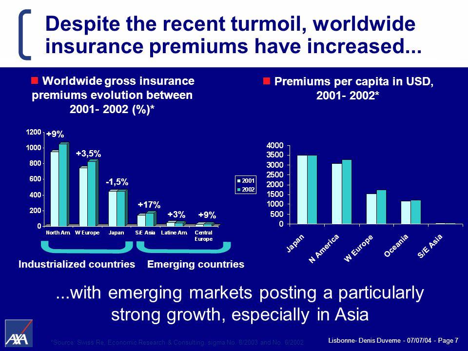 Lisbonne- Denis Duverne - 07/07/04 - Page 7 Despite the recent turmoil, worldwide insurance premiums have increased...