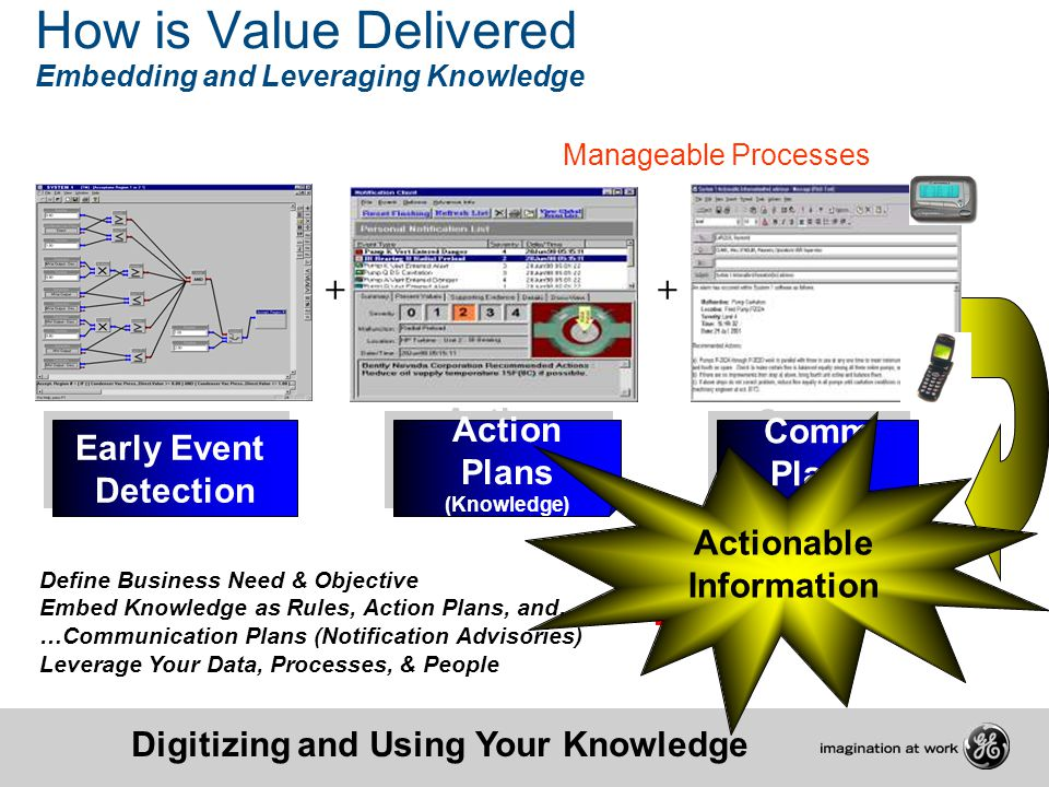 How is Value Delivered Embedding and Leveraging Knowledge Digitizing and Using Your Knowledge Manageable Processes Define Business Need & Objective Em