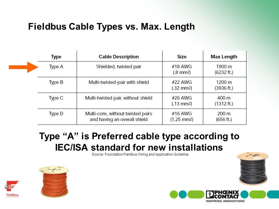 Fieldbus Cable Types vs. Max. Length Type A is Preferred cable type according to IEC/ISA standard for new installations Source: Foundation Fieldbus Wi