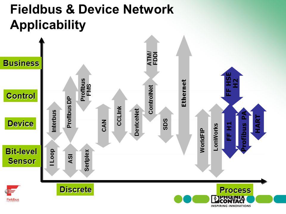 Fieldbus & Device Network Applicability Discrete ASI Interbus Seriplex Profibus DP Profibus FMS CAN CCLink ControlNet Process DeviceNet SDS WorldFIP L