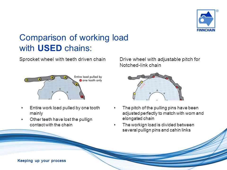 Keeping up your process Comparison of working load with USED chains: Entire work load pulled by one tooth mainly Other teeth have lost the pullign con