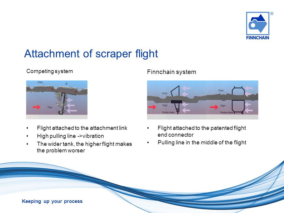 Keeping up your process Attachment of scraper flight Competing system Finnchain system Flight attached to the attachment link High pulling line ->vibr