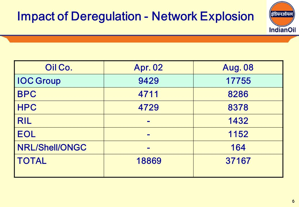 6 Impact of Deregulation - Network Explosion Oil Co.Apr.