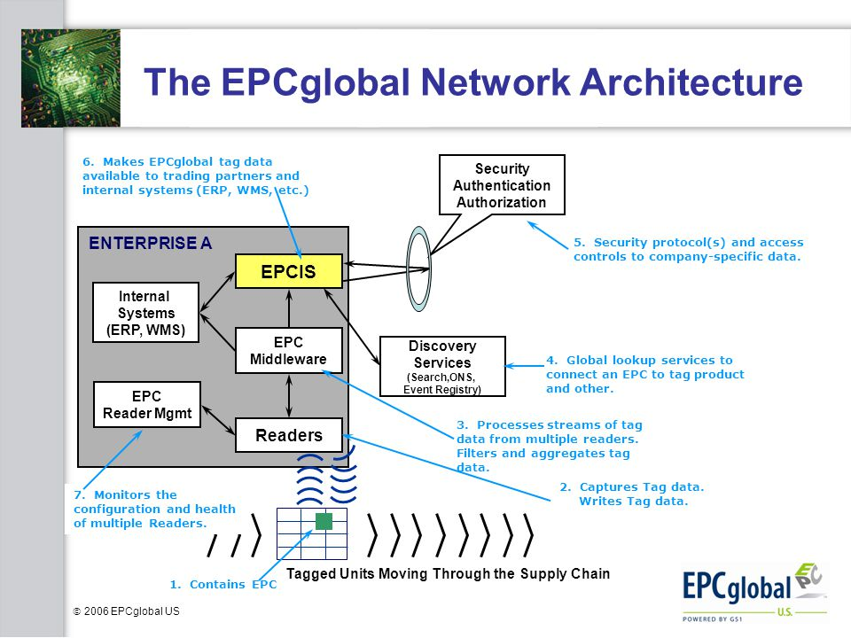 2006 EPCglobal US The EPCglobal Network Architecture ENTERPRISE A Readers EPC Middleware EPCIS Internal Systems (ERP, WMS) Discovery Services (Search,