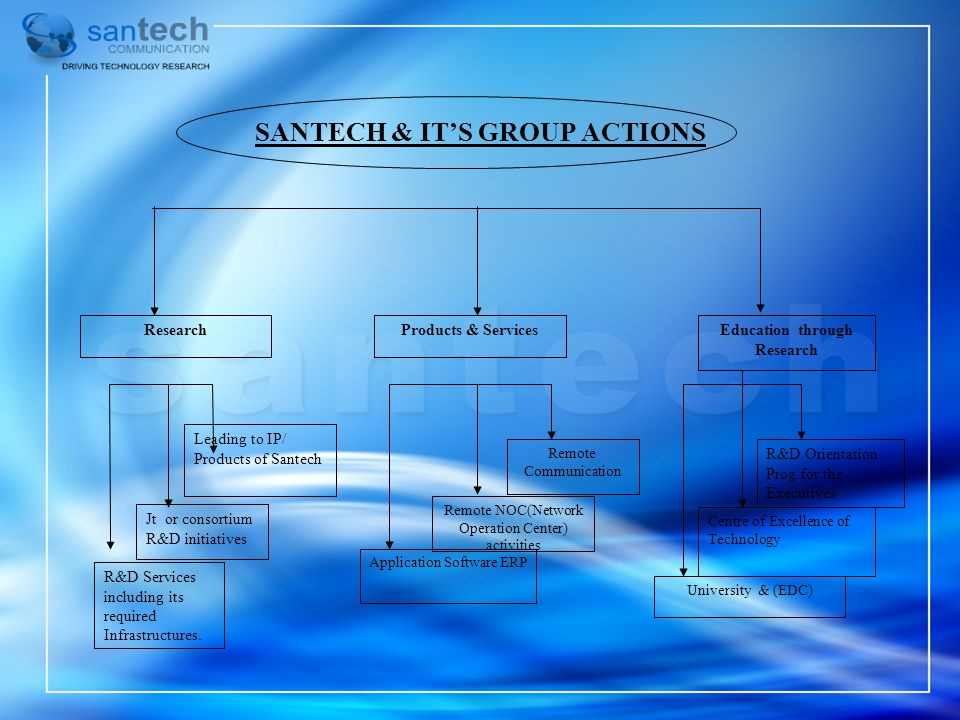 SANTECH & ITS GROUP ACTIONS ResearchProducts & ServicesEducation through Research R&D Services including its required Infrastructures. Jt or consortiu