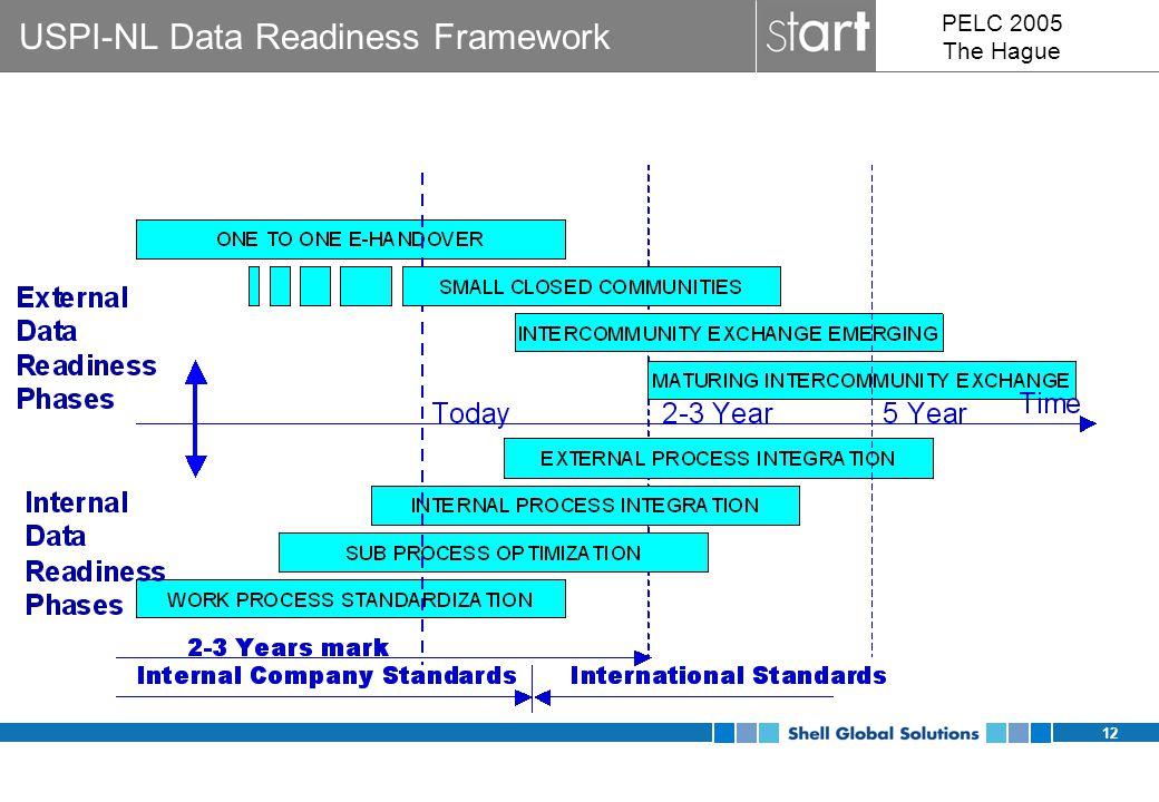 12 PELC 2005 The Hague USPI-NL Data Readiness Framework