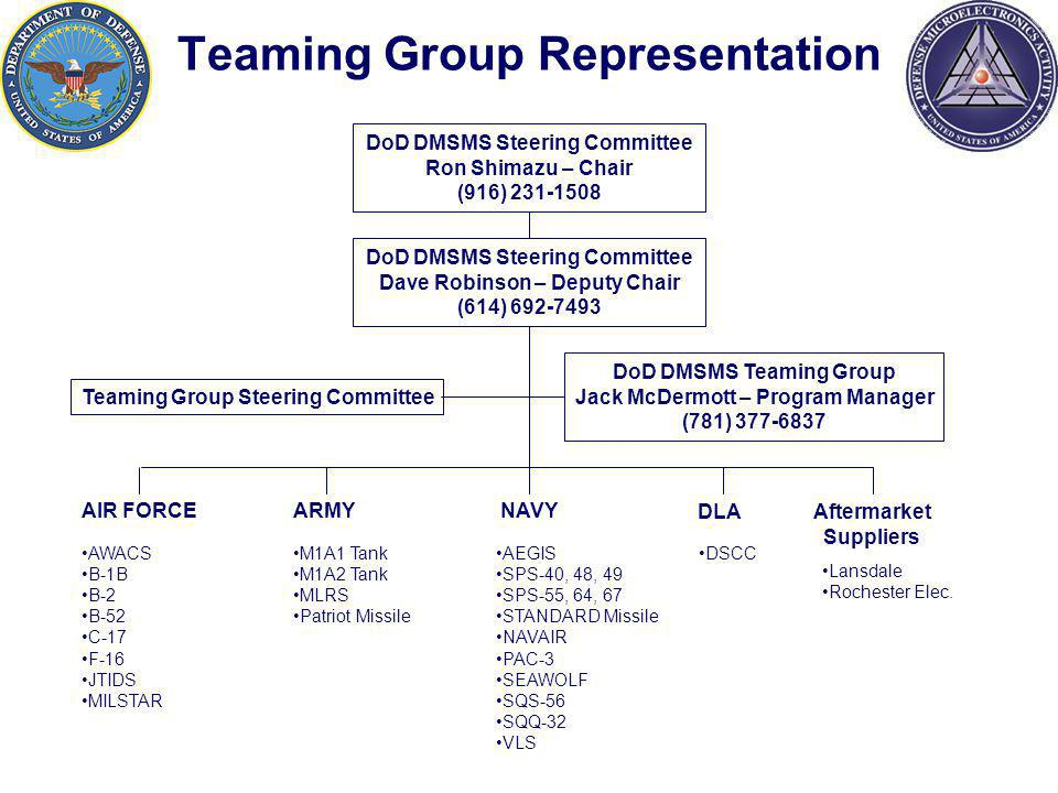 DoD DMSMS Steering Committee Ron Shimazu – Chair (916) 231-1508 DoD DMSMS Teaming Group Jack McDermott – Program Manager (781) 377-6837 AIR FORCE ARMYNAVY AWACS B-1B B-2 B-52 C-17 F-16 JTIDS MILSTAR M1A1 Tank M1A2 Tank MLRS Patriot Missile AEGIS SPS-40, 48, 49 SPS-55, 64, 67 STANDARD Missile NAVAIR PAC-3 SEAWOLF SQS-56 SQQ-32 VLS DSCC Teaming Group Representation Aftermarket Suppliers Lansdale Rochester Elec.