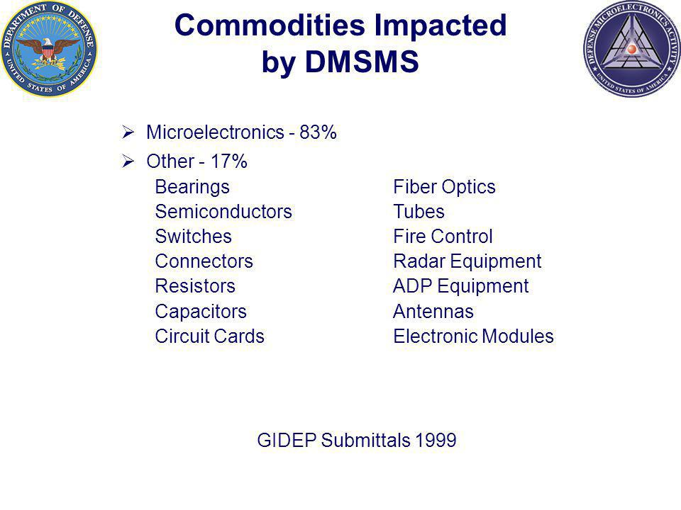 Commodities Impacted by DMSMS Microelectronics - 83% Other - 17% Bearings Fiber Optics SemiconductorsTubes SwitchesFire Control ConnectorsRadar Equipment Resistors ADP Equipment CapacitorsAntennas Circuit Cards Electronic Modules GIDEP Submittals 1999