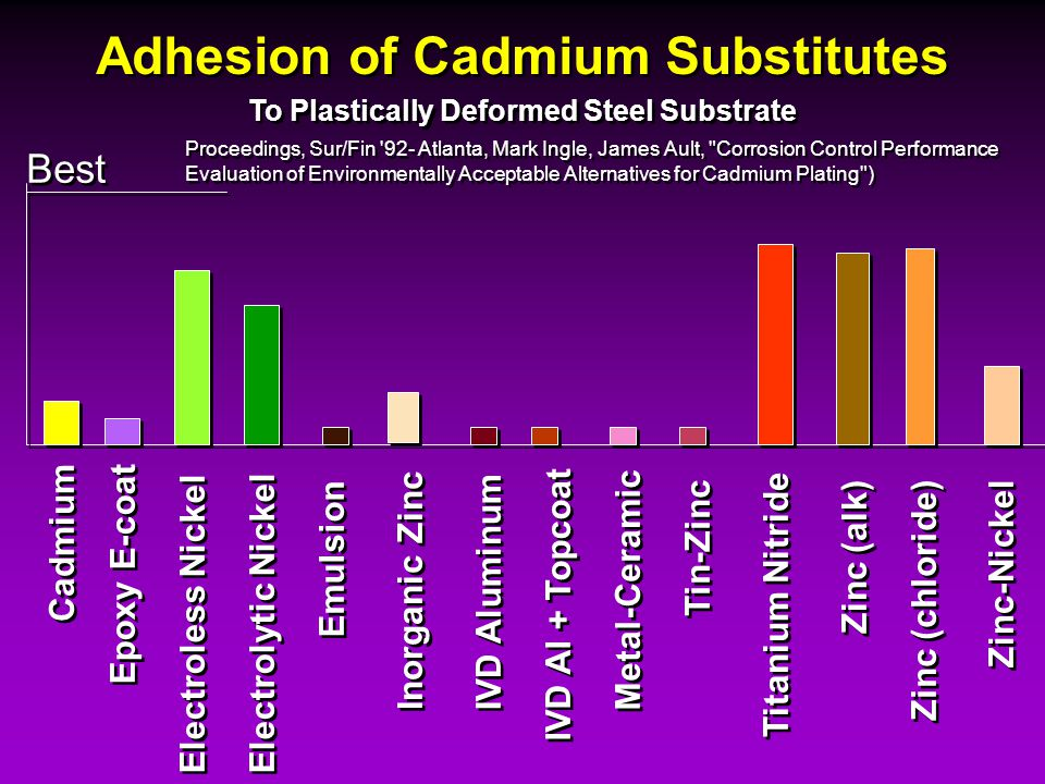 Adhesion of Cadmium Substitutes To Plastically Deformed Steel Substrate Cadmium Epoxy E-coat Electroless Nickel Electrolytic Nickel Emulsion Zinc-Nick