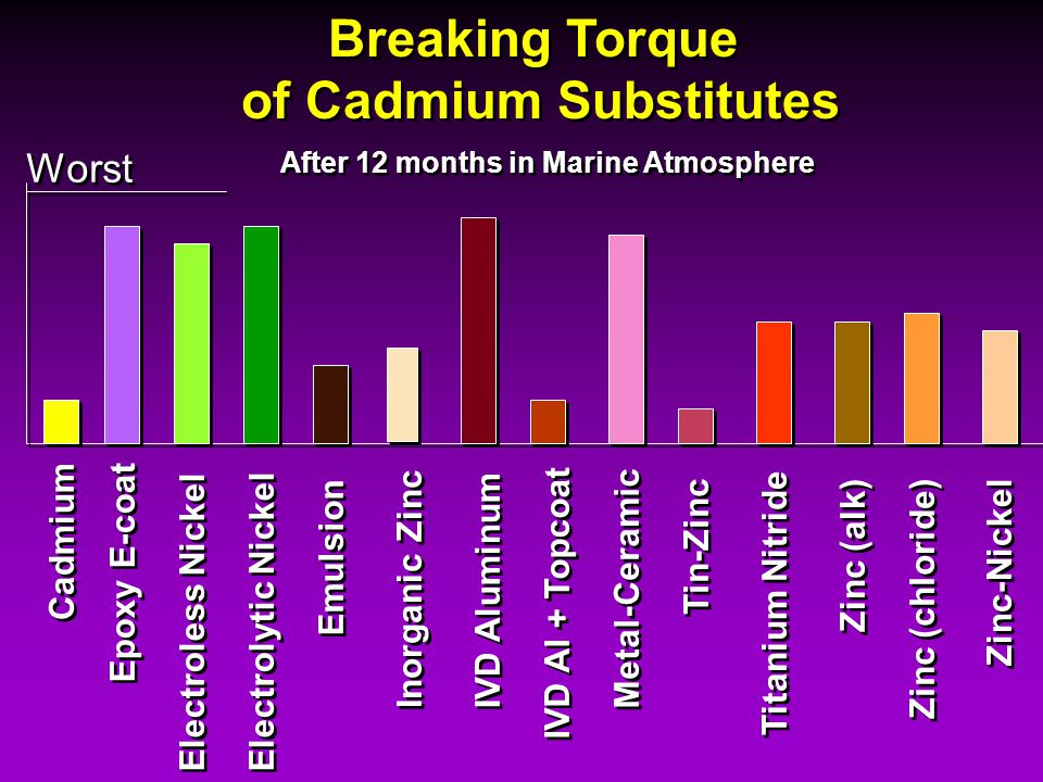 Breaking Torque of Cadmium Substitutes Breaking Torque of Cadmium Substitutes After 12 months in Marine Atmosphere Cadmium Epoxy E-coat Electroless Ni
