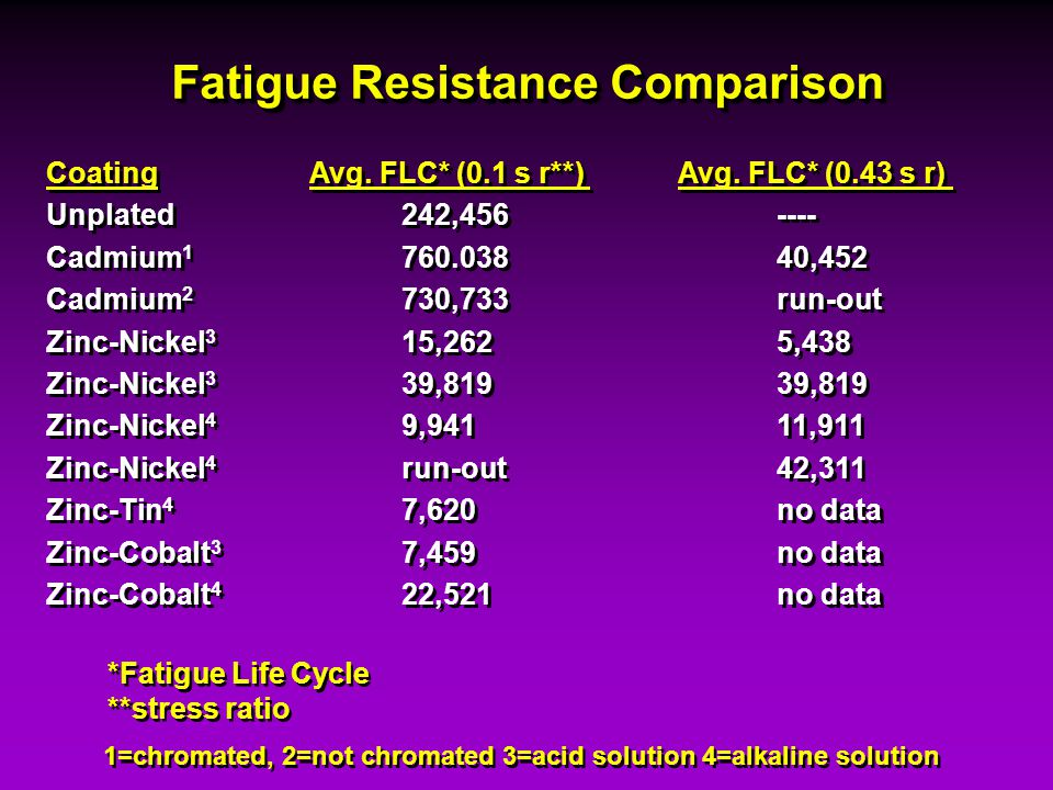 Fatigue Resistance Comparison CoatingAvg. FLC* (0.1 s r**) Avg. FLC* (0.43 s r) Unplated242,456---- Cadmium 1 760.03840,452 Cadmium 2 730,733run-out Z