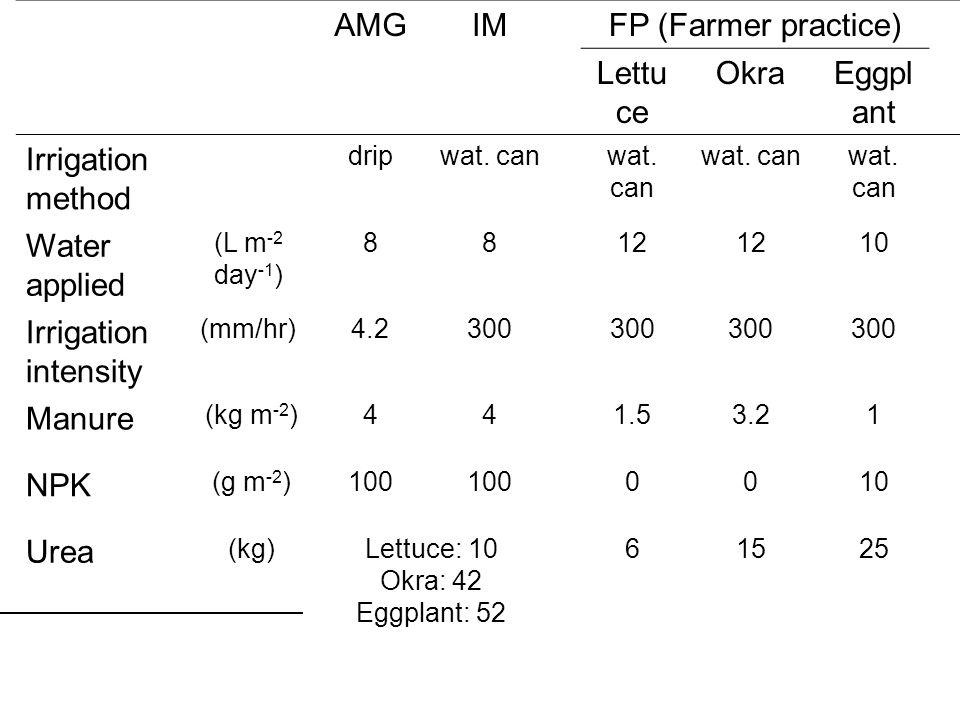 AMGIM FP (Farmer practice) Lettu ce OkraEggpl ant Irrigation method dripwat.