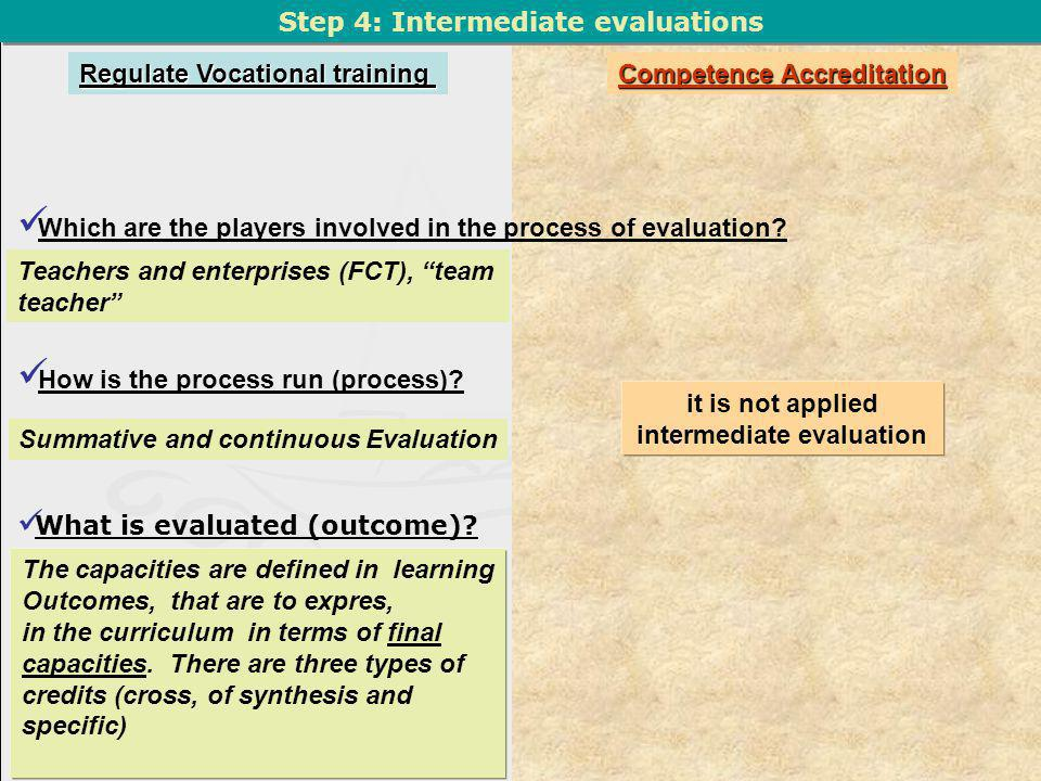 Step 4: Intermediate evaluations What is evaluated (outcome).