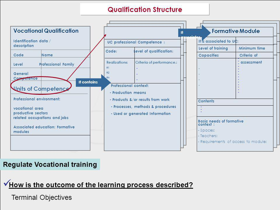 How is the outcome of the learning process described.