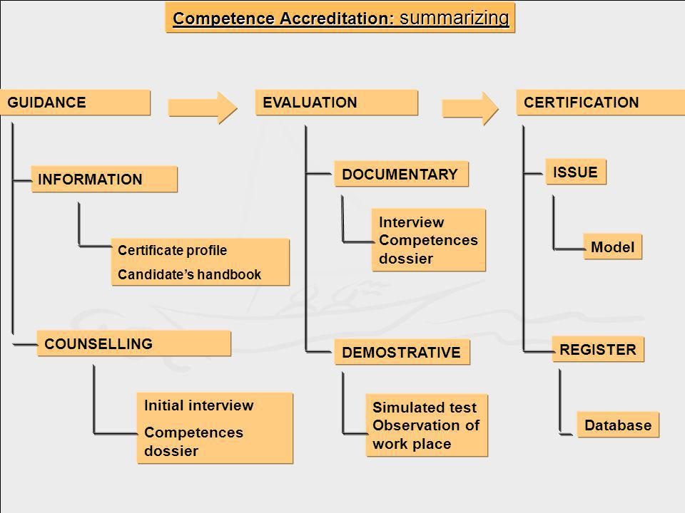 GUIDANCEEVALUATIONCERTIFICATION INFORMATION COUNSELLING Certificate profile Candidates handbook Initial interview Competences dossier DOCUMENTARY Interview Competences dossier DEMOSTRATIVE Simulated test Observation of work place ISSUE Model REGISTER Database Competence Accreditation: summarizing