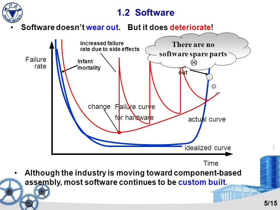 1.5 Software Myths Practitioners myths Myth: Until I get the program running, I have no way of assessing its quality.