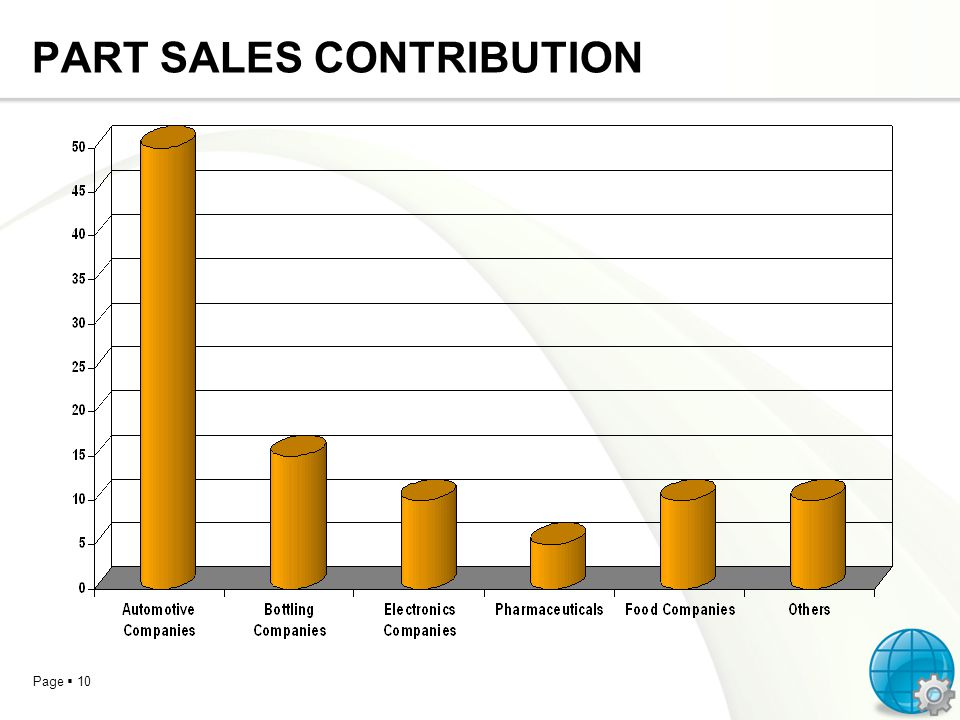 Page 10 PART SALES CONTRIBUTION