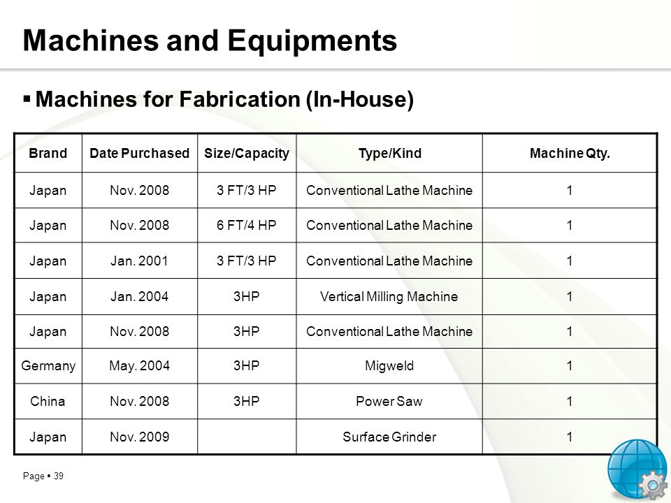 Page 39 Machines and Equipments BrandDate PurchasedSize/CapacityType/KindMachine Qty. JapanNov. 20083 FT/3 HPConventional Lathe Machine1 JapanNov. 200