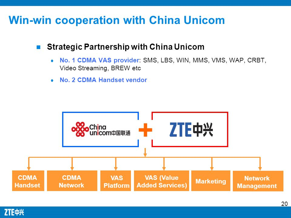 © 2006, ZTE Corporation. All rights reserved. 20 Win-win cooperation with China Unicom Strategic Partnership with China Unicom No. 1 CDMA VAS provider