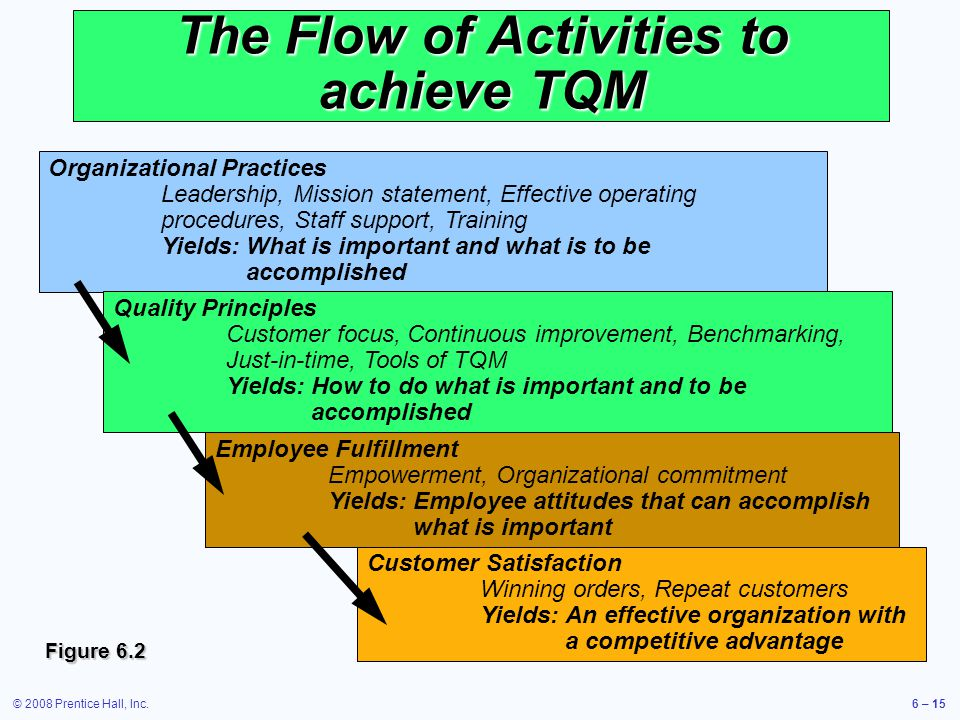 © 2008 Prentice Hall, Inc.6 – 15 The Flow of Activities to achieve TQM Organizational Practices Leadership, Mission statement, Effective operating pro