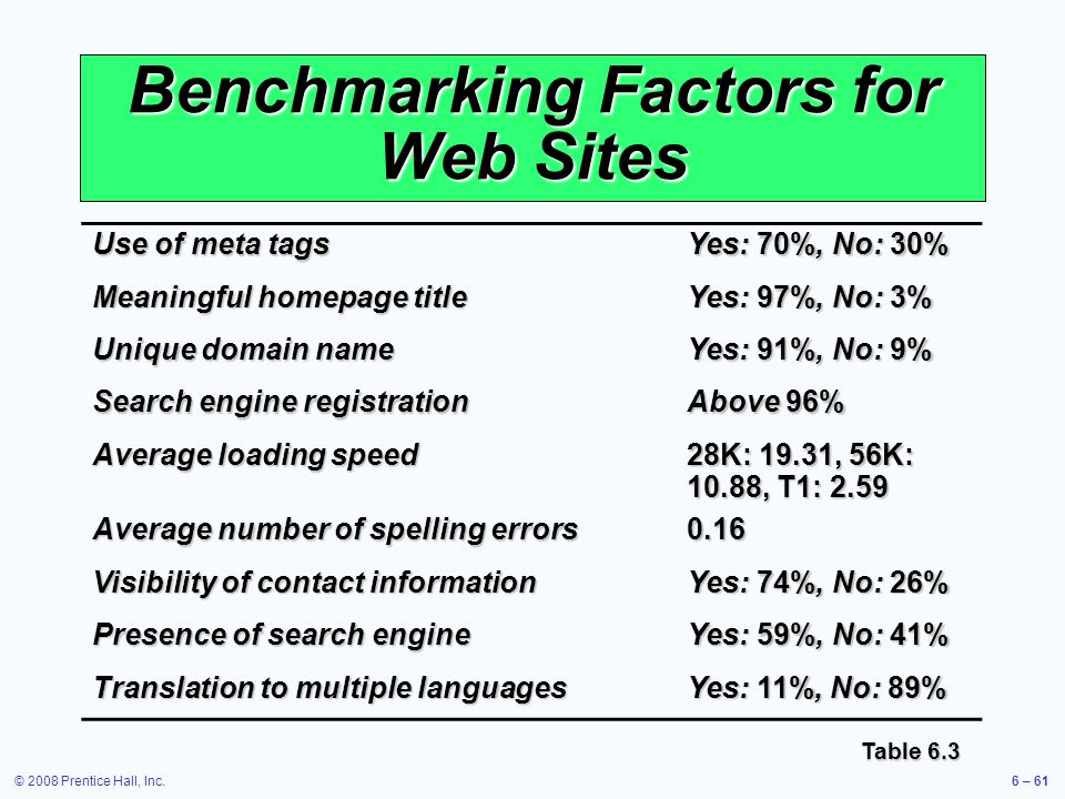 © 2008 Prentice Hall, Inc.6 – 61 Benchmarking Factors for Web Sites Use of meta tags Yes: 70%, No: 30% Meaningful homepage title Yes: 97%, No: 3% Uniq