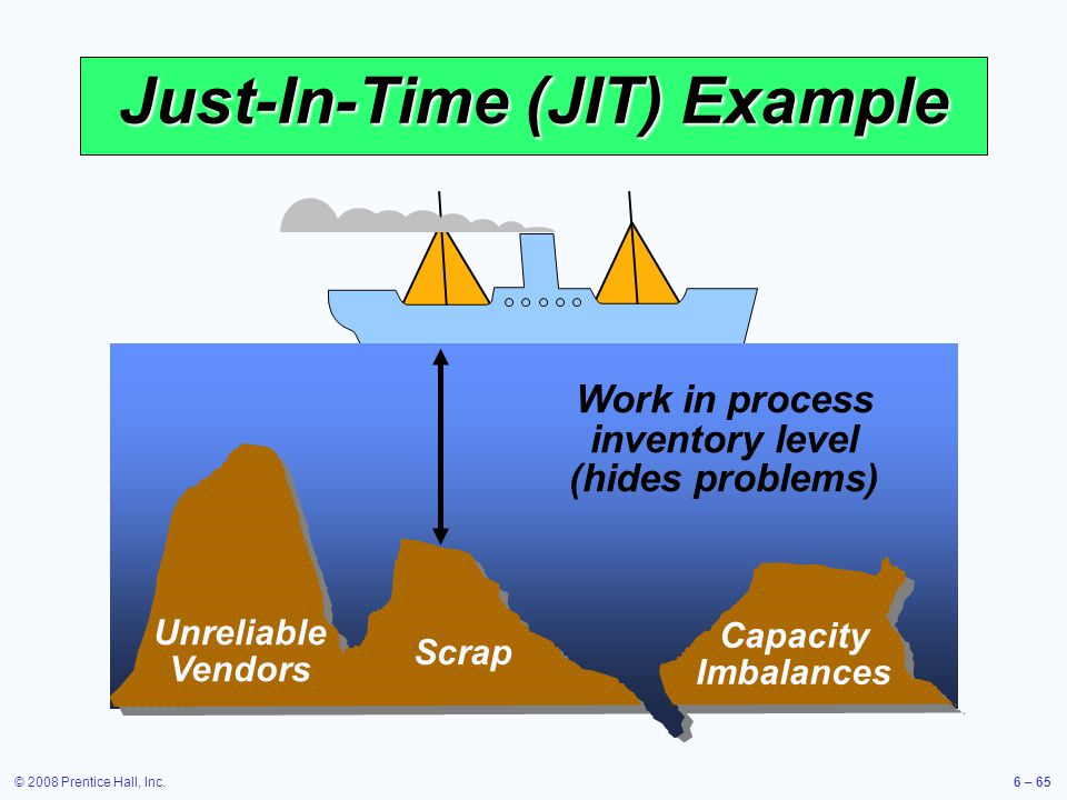 © 2008 Prentice Hall, Inc.6 – 65 Just-In-Time (JIT) Example Scrap Unreliable Vendors Capacity Imbalances Work in process inventory level (hides proble