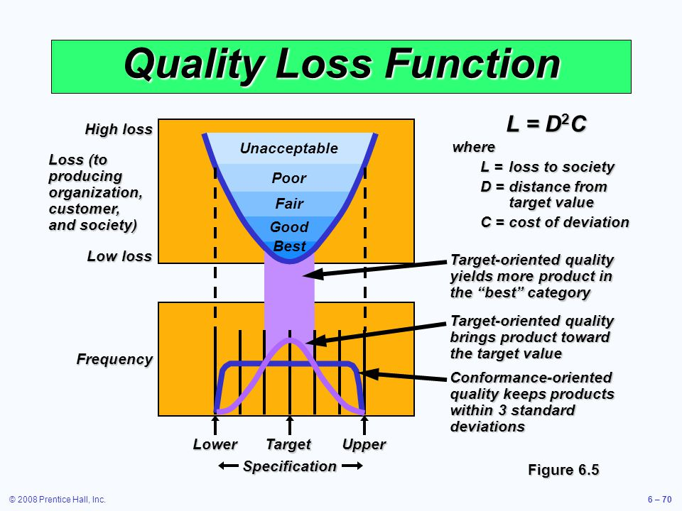© 2008 Prentice Hall, Inc.6 – 70 Unacceptable Poor Good Best Fair Quality Loss Function High loss Loss (to producing organization, customer, and socie