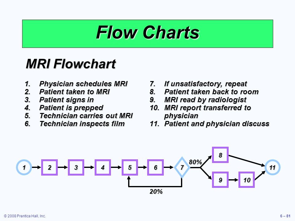 © 2008 Prentice Hall, Inc.6 – 81 Flow Charts MRI Flowchart 1.Physician schedules MRI 2.Patient taken to MRI 3.Patient signs in 4.Patient is prepped 5.