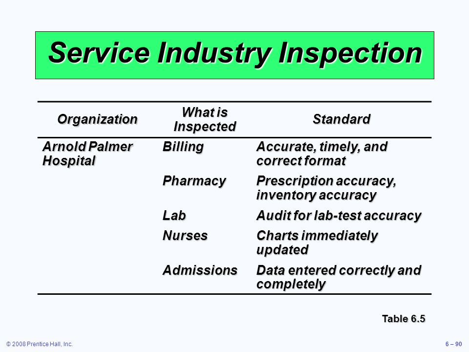 © 2008 Prentice Hall, Inc.6 – 90 Service Industry Inspection Organization What is Inspected Standard Arnold Palmer Hospital BillingPharmacyLabNursesAd