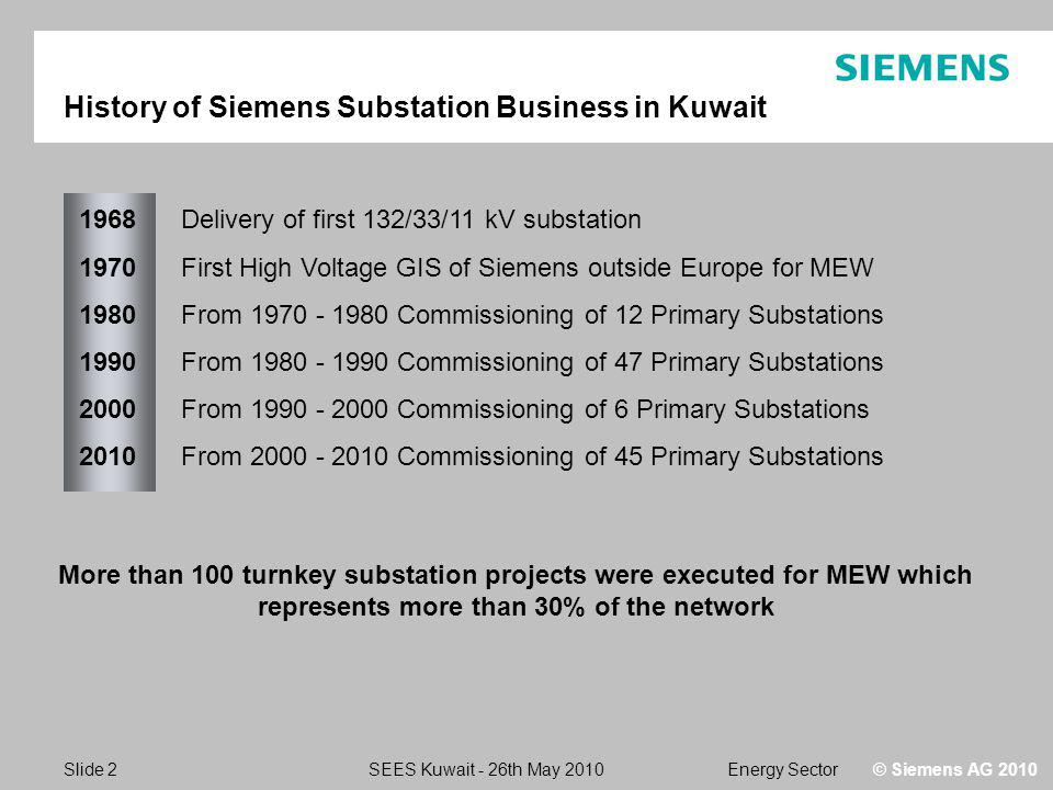 Energy SectorSEES Kuwait - 26th May 2010 Slide 2 © Siemens AG 2010 History of Siemens Substation Business in Kuwait 1968 1970 1980 1990 2000 2010 Delivery of first 132/33/11 kV substation First High Voltage GIS of Siemens outside Europe for MEW From 1970 - 1980 Commissioning of 12 Primary Substations From 1980 - 1990 Commissioning of 47 Primary Substations From 1990 - 2000 Commissioning of 6 Primary Substations From 2000 - 2010 Commissioning of 45 Primary Substations More than 100 turnkey substation projects were executed for MEW which represents more than 30% of the network