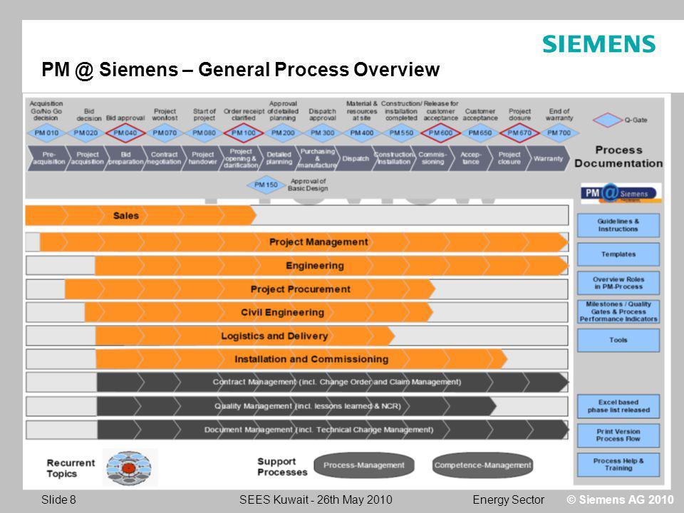 Energy SectorSEES Kuwait - 26th May 2010 Slide 8 © Siemens AG 2010 PM @ Siemens – General Process Overview