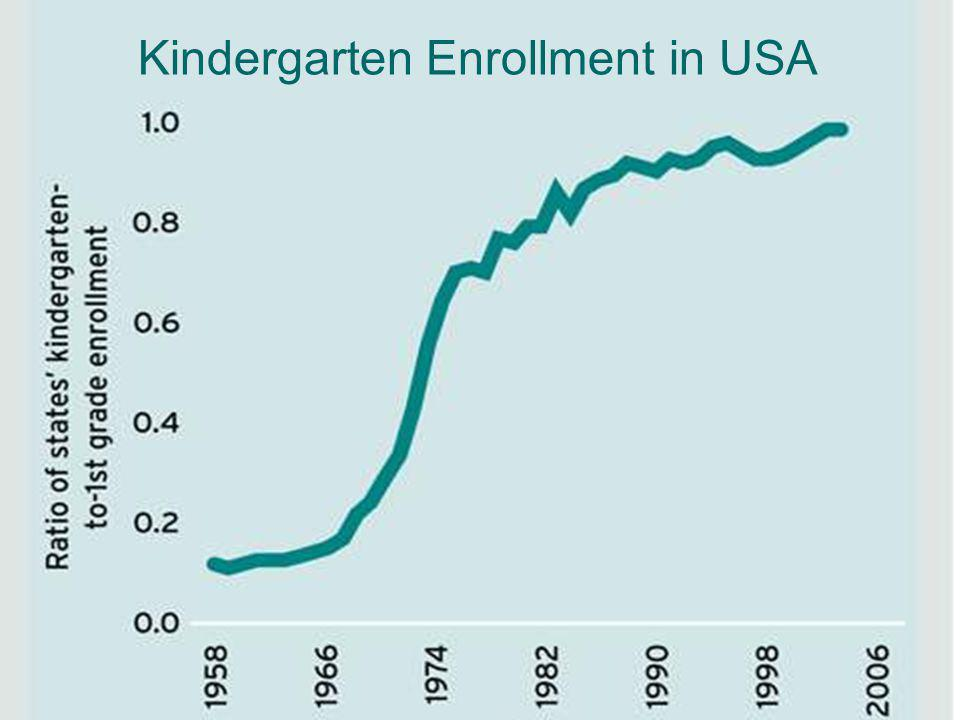 Kindergarten Enrollment in USA
