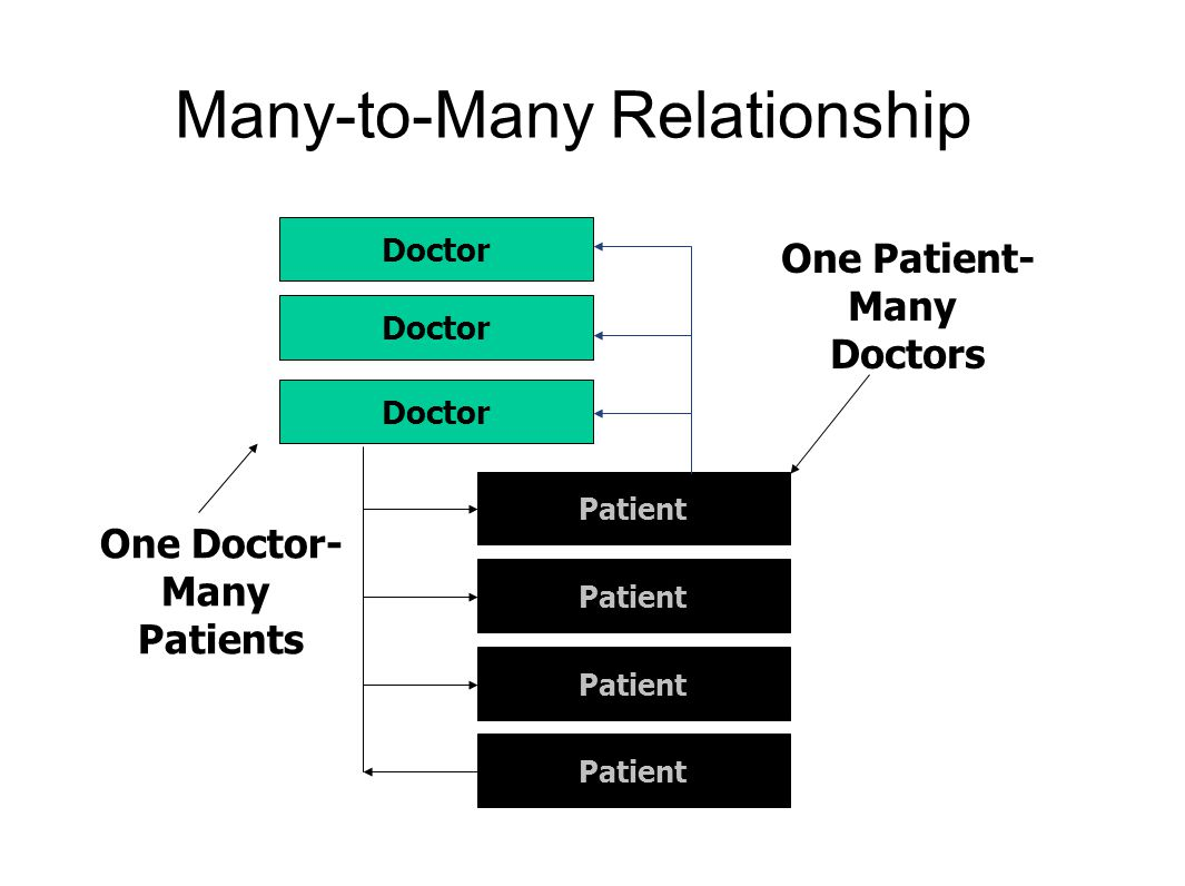 Many-to-Many Relationship Doctor Patient One Doctor- Many Patients Doctor One Patient- Many Doctors