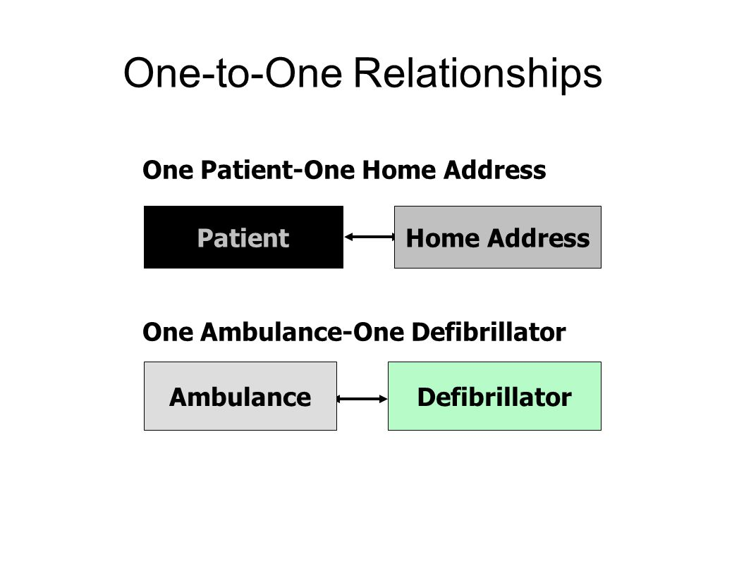 One-to-One Relationships Patient One Patient-One Home Address Home Address Ambulance One Ambulance-One Defibrillator Defibrillator