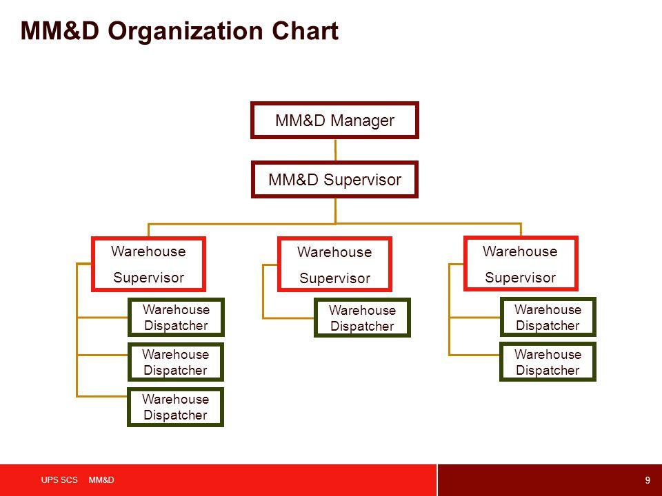 9 UPS SCS MM&D MM&D Organization Chart MM&D Manager Warehouse Supervisor Warehouse Dispatcher Warehouse Supervisor Warehouse Dispatcher Warehouse Supervisor Warehouse Dispatcher MM&D Supervisor