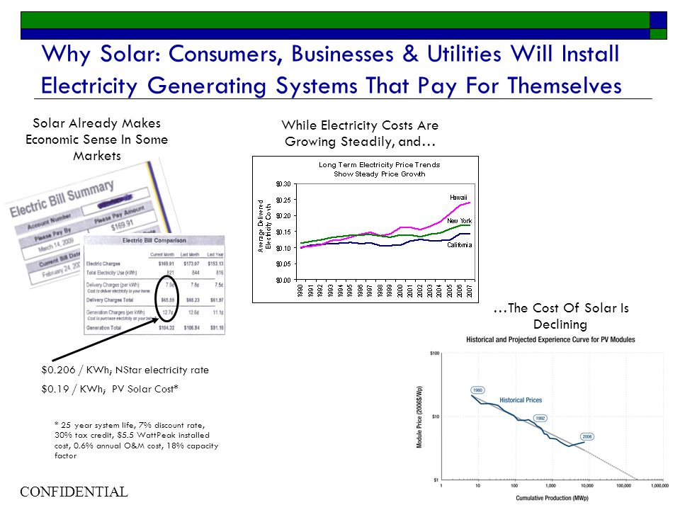 CONFIDENTIAL 8 Why Solar: Consumers, Businesses & Utilities Will Install Electricity Generating Systems That Pay For Themselves $0.206 / KWh; NStar electricity rate $0.19 / KWh; PV Solar Cost* * 25 year system life, 7% discount rate, 30% tax credit, $5.5 WattPeak installed cost, 0.6% annual O&M cost, 18% capacity factor Solar Already Makes Economic Sense In Some Markets While Electricity Costs Are Growing Steadily, and… …The Cost Of Solar Is Declining