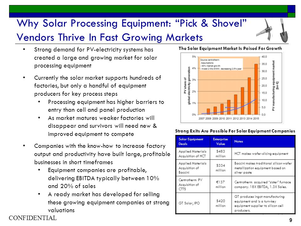 CONFIDENTIAL 9 Why Solar Processing Equipment: Pick & Shovel Vendors Thrive In Fast Growing Markets Strong demand for PV-electricity systems has created a large and growing market for solar processing equipment Currently the solar market supports hundreds of factories, but only a handful of equipment producers for key process steps Processing equipment has higher barriers to entry than cell and panel production As market matures weaker factories will disappear and survivors will need new & improved equipment to compete Companies with the know-how to increase factory output and productivity have built large, profitable businesses in short timeframes Equipment companies are profitable, delivering EBITDA typically between 10% and 20% of sales A ready market has developed for selling these growing equipment companies at strong valuations Solar Equipment Deals Enterprise Value Notes Applied Materials Acquisition of HCT $483 million HCT makes wafer-slicing equipment Applied Materials Acquisition of Baccini $334 million Baccini makes traditional silicon wafer metallization equipment based on silver paste Centrotherm PV Acquisition of CTTS 137 million Centrotherm acquired sister furnace company.